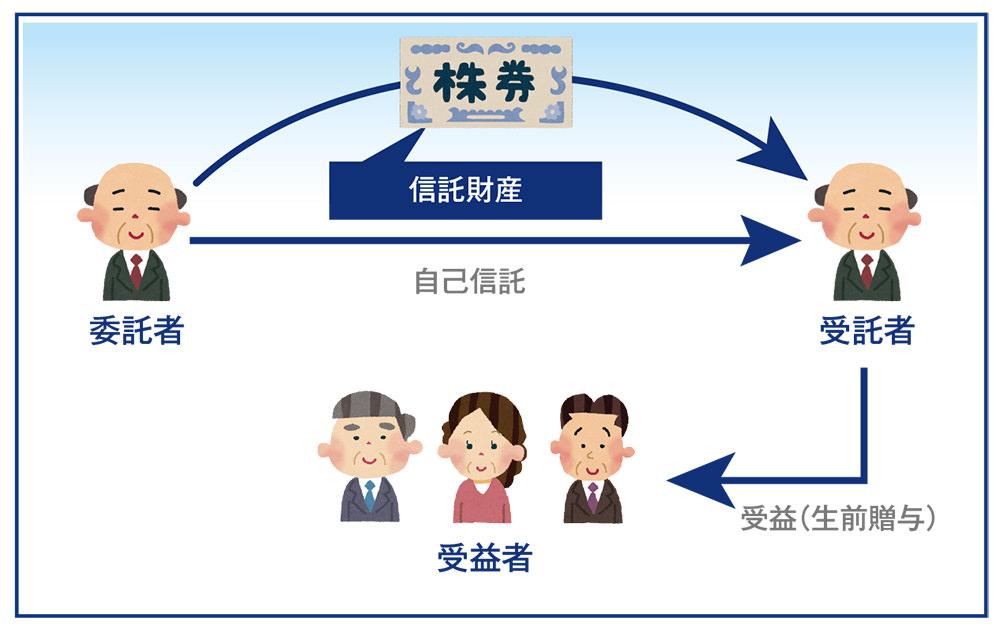 事業承継スキーム図